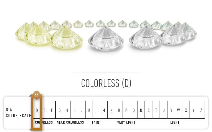 Choosing Diamond Color